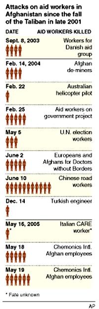 Civilian contractor deaths
